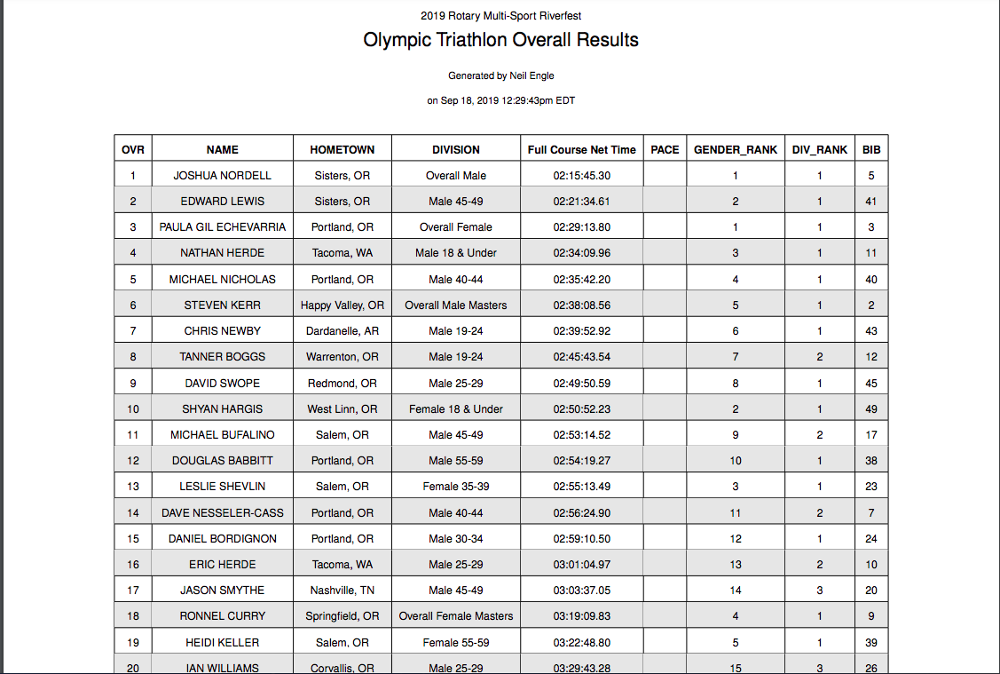 Olympic Triathlon Overall Results